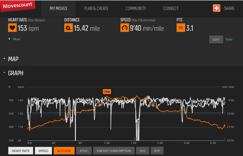 Speed, HR and Altitude at a glance.  Easy peasy lemon squeezy.