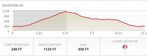 The elevation profile for PYHMS 2016